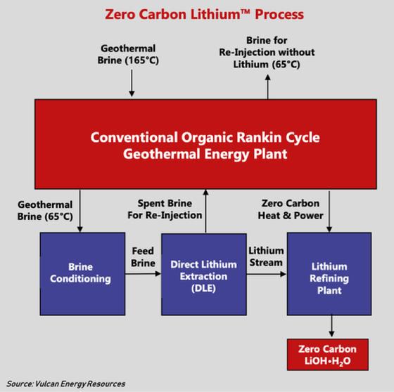Vulcan's Zero Carbon LithiumTM process