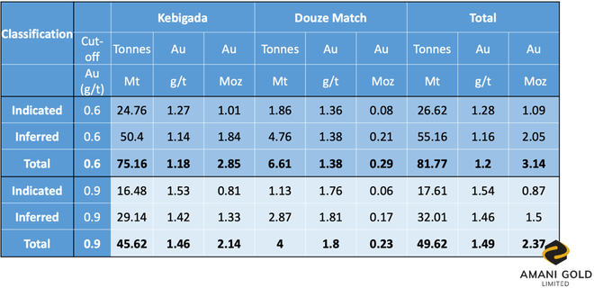 Kebigada and Douze Match total Mineral Resource grade tonnage Table, 09 November 2018