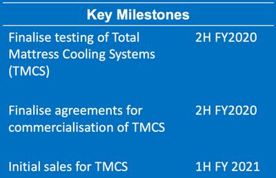 Alexicool® Products key milestones