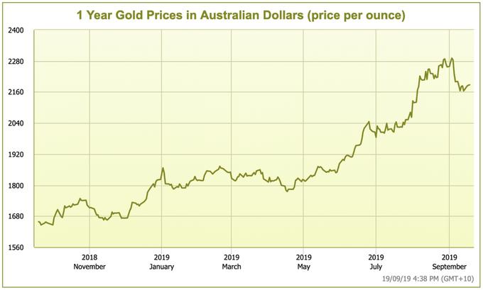 bullion-rates.com